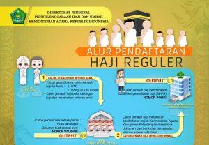 cara pendaftaran haji